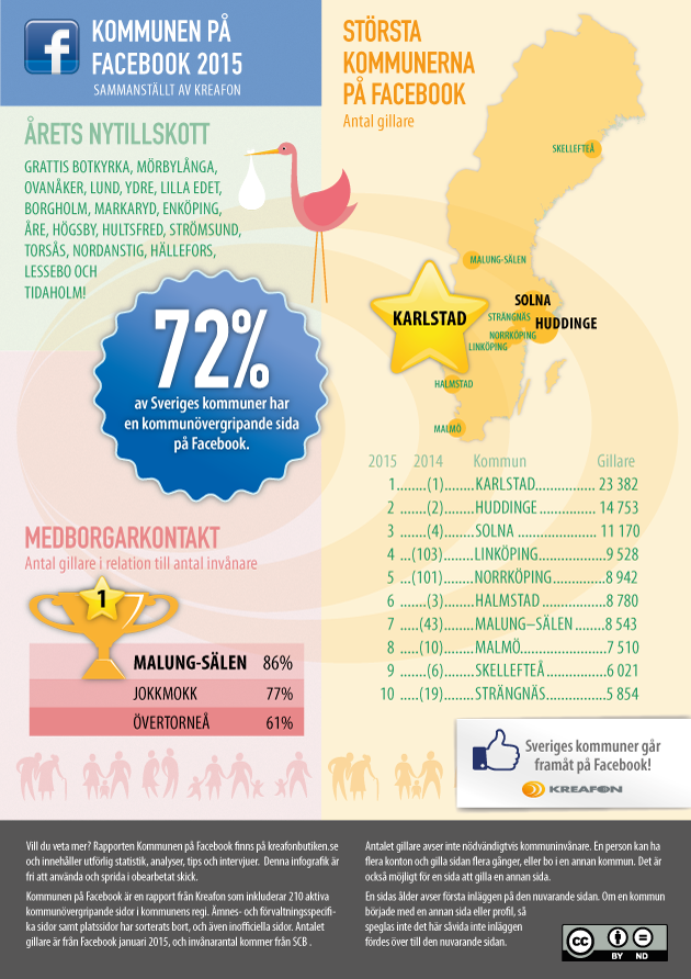 Infografik, Kommunen på Facebook 2015
